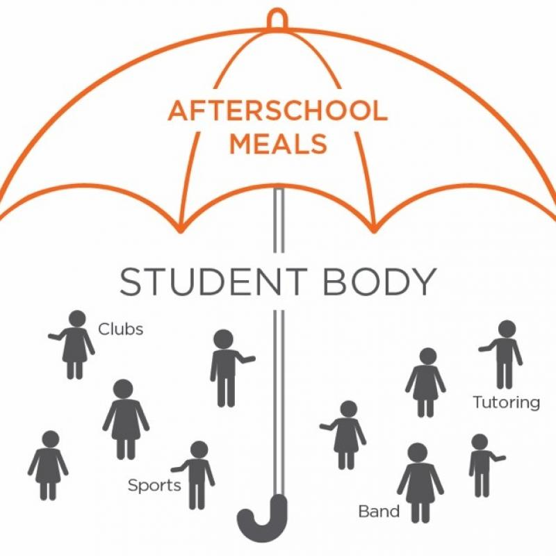 graphic of an umbrella model, where the umbrella is afterschool meals, and the students underneath the umbrella are clubs, tutoring, band, and sports